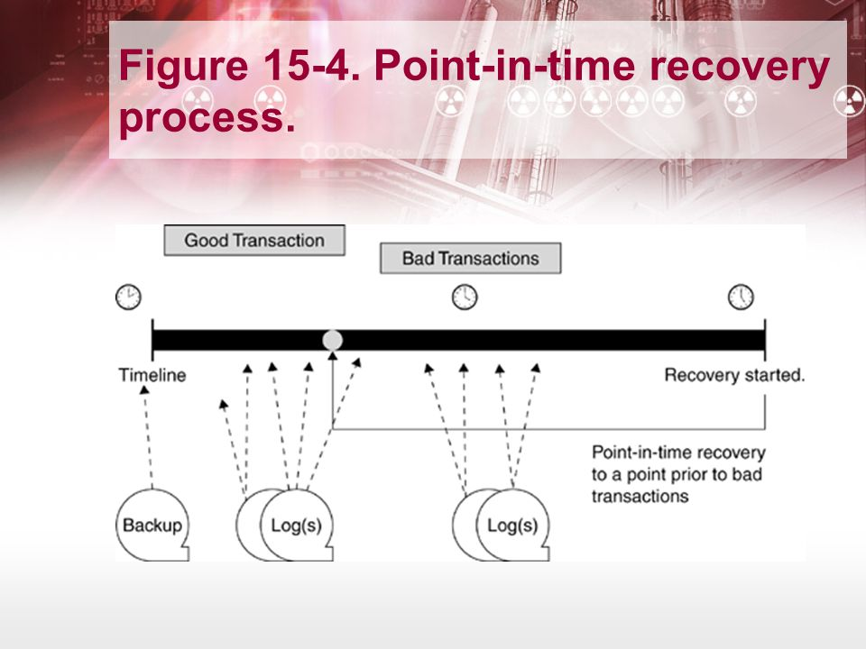 Figure 15-4. Point-in-time recovery process.