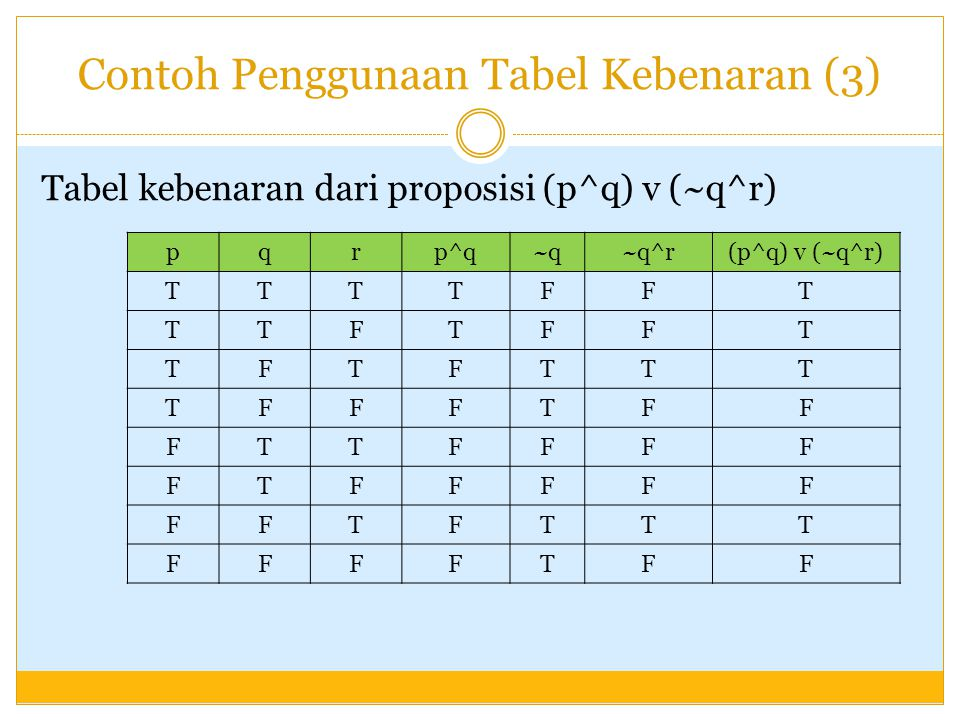 Contoh Penggunaan Tabel Kebenaran (3)