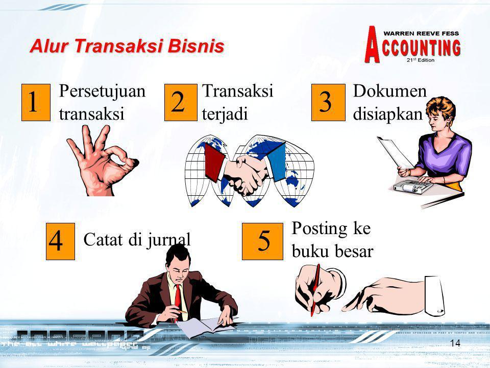 1 2 3 5 4 Alur Transaksi Bisnis Persetujuan transaksi
