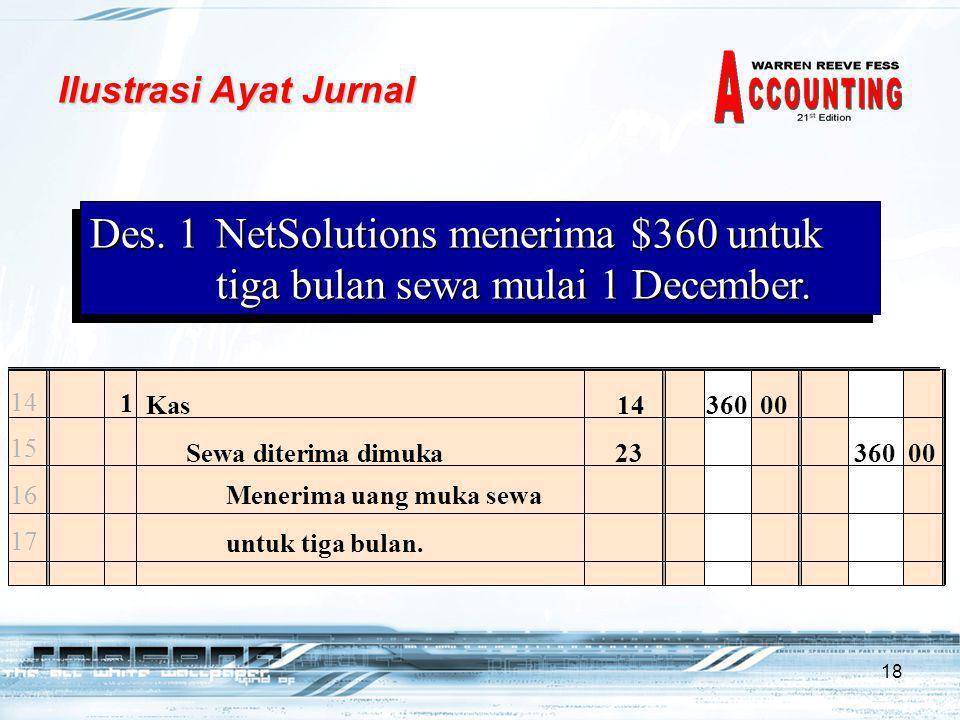 Ilustrasi Ayat Jurnal Des. 1 NetSolutions menerima $360 untuk tiga bulan sewa mulai 1 December. 1.