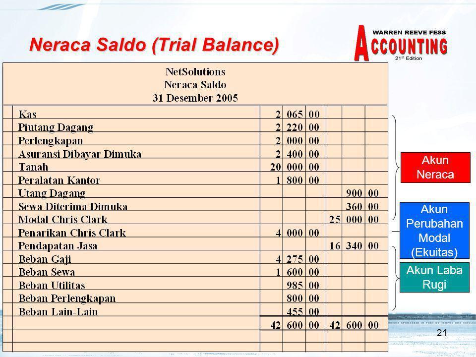 Neraca Saldo (Trial Balance)