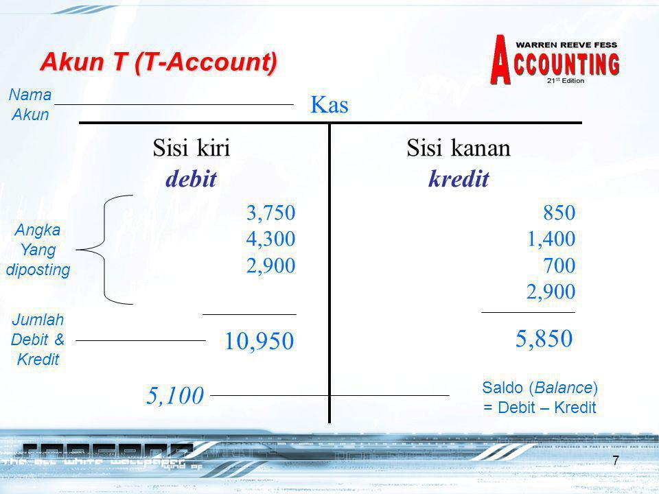Akun T (T-Account) Kas Sisi kiri debit Sisi kanan kredit 10,950 5,850