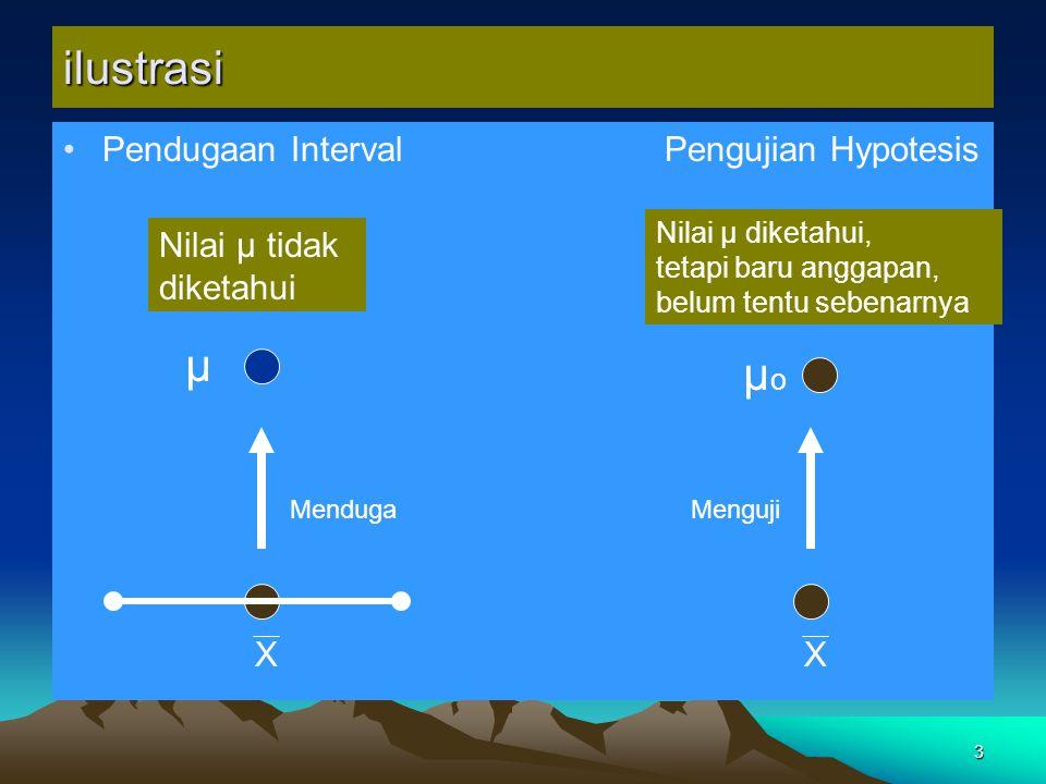 ilustrasi μ μo Pendugaan Interval Pengujian Hypotesis