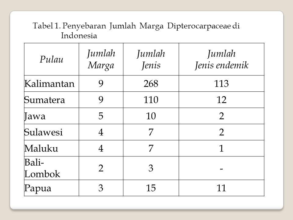 Pulau Jumlah Marga Jumlah Jenis Jenis endemik Kalimantan 9 268 113