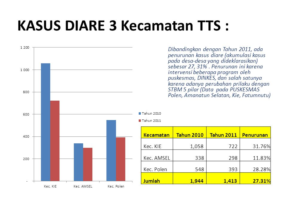 KASUS DIARE 3 Kecamatan TTS :