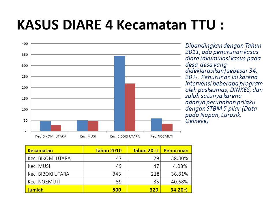 KASUS DIARE 4 Kecamatan TTU :