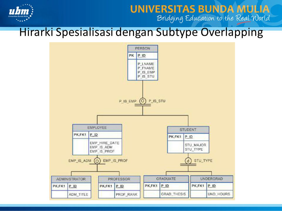 Hirarki Spesialisasi dengan Subtype Overlapping