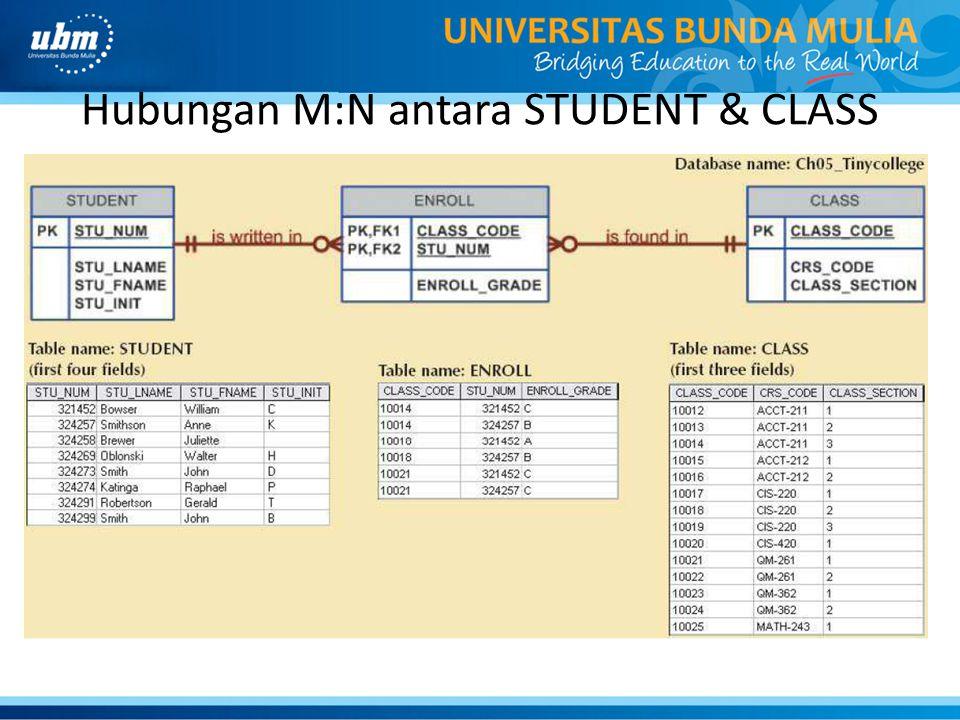 Hubungan M:N antara STUDENT & CLASS