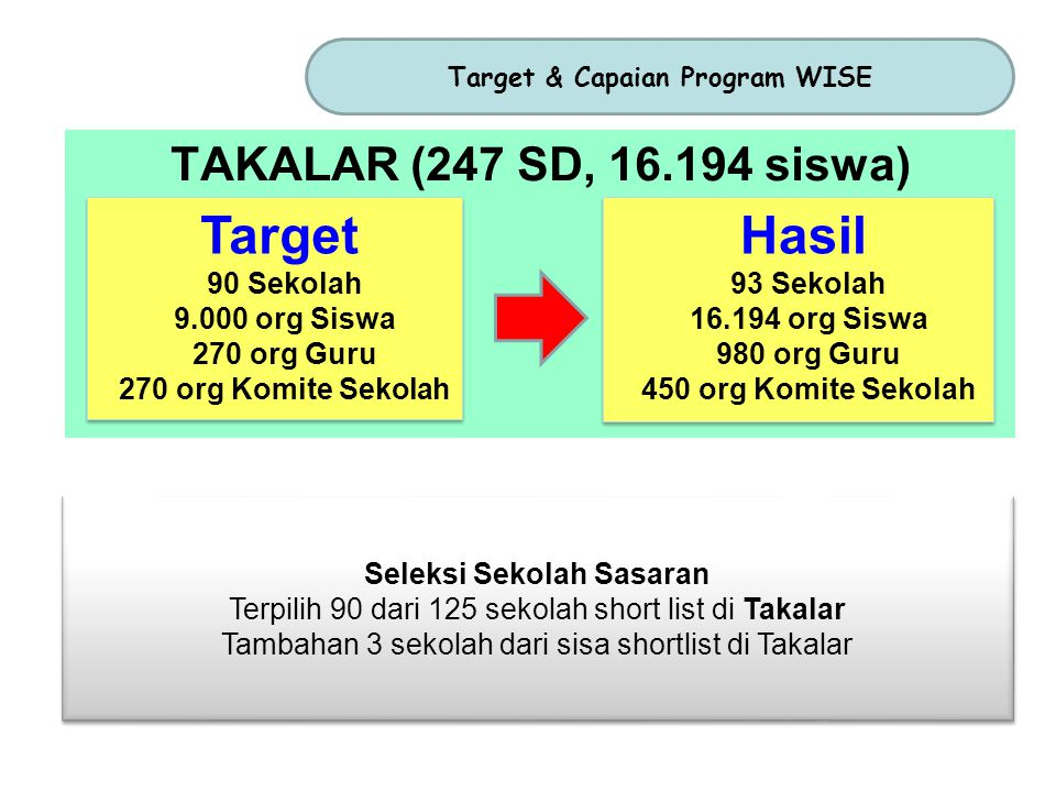 Target & Capaian Program WISE