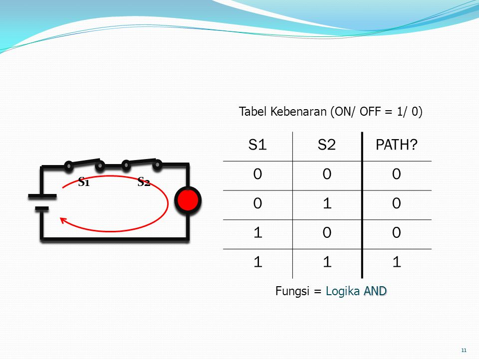 S1 S2 PATH 1 S1 S2 Tabel Kebenaran (ON/ OFF = 1/ 0)
