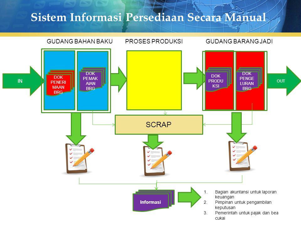 Sistem Informasi Persediaan Secara Manual