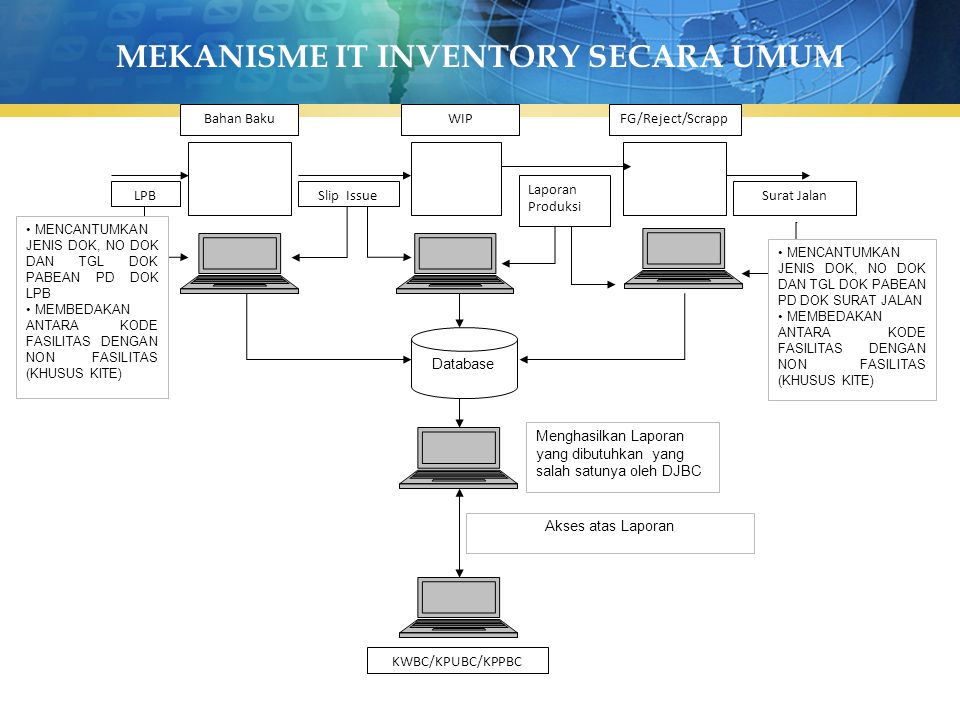 MEKANISME IT INVENTORY SECARA UMUM