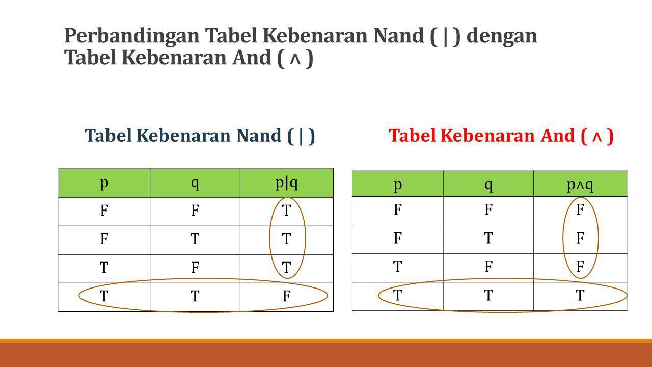 Perbandingan Tabel Kebenaran Nand ( | ) dengan Tabel Kebenaran And ( ˄ )