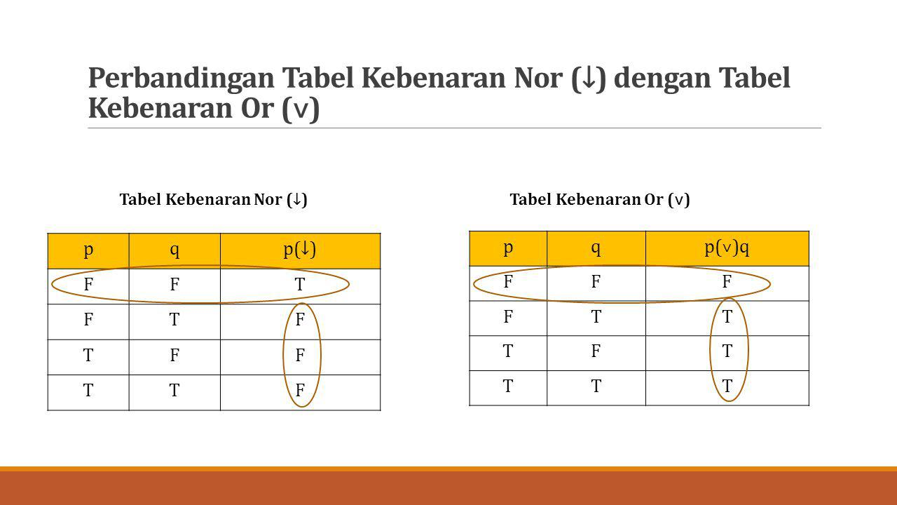 Perbandingan Tabel Kebenaran Nor (↓) dengan Tabel Kebenaran Or (˅)