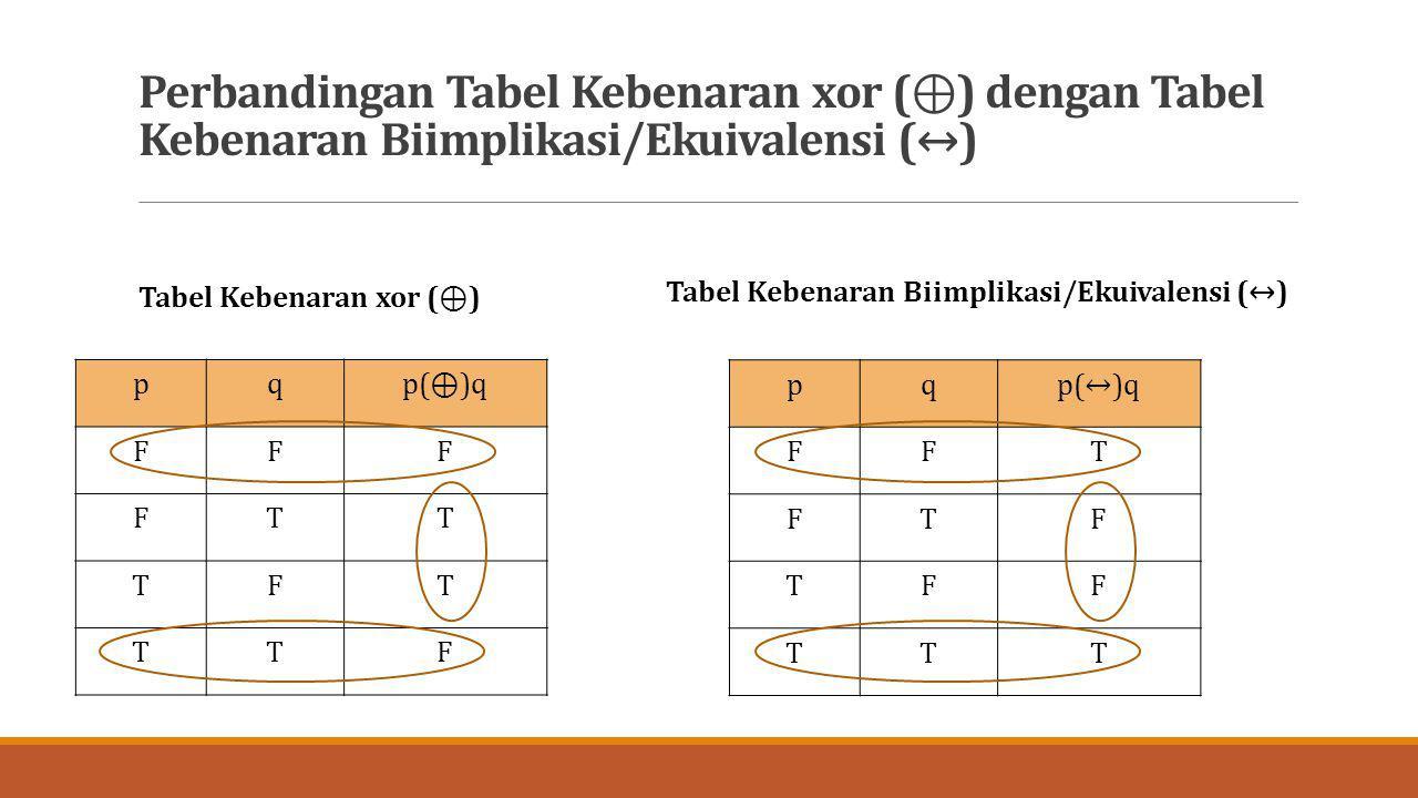 Perbandingan Tabel Kebenaran xor (⊕) dengan Tabel Kebenaran Biimplikasi/Ekuivalensi (↔)