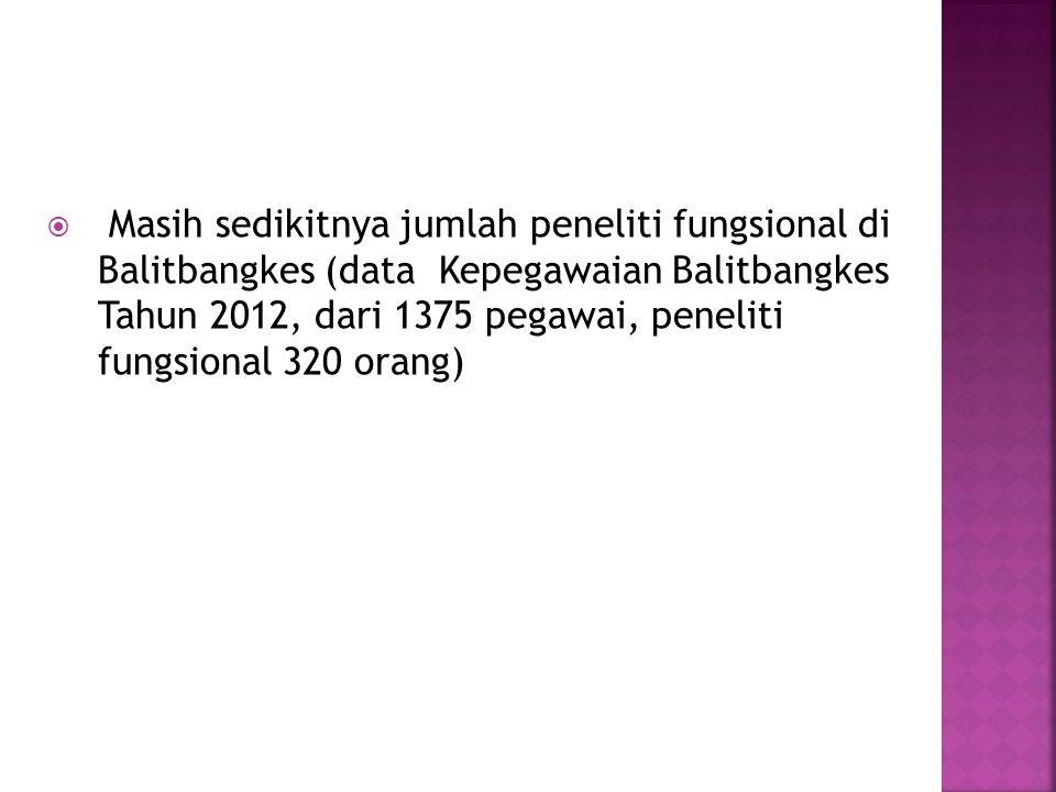 Masih sedikitnya jumlah peneliti fungsional di Balitbangkes (data Kepegawaian Balitbangkes Tahun 2012, dari 1375 pegawai, peneliti fungsional 320 orang)