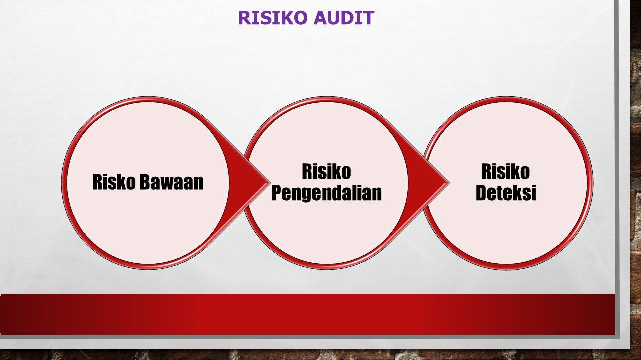 Risiko Audit Risiko Deteksi Risiko Pengendalian Risko Bawaan