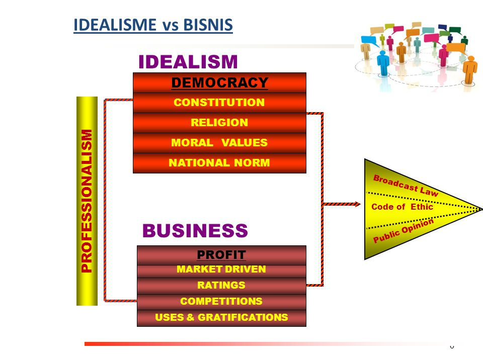 IDEALISME vs BISNIS IDEALISM BUSINESS DEMOCRACY PROFESSIONALISM PROFIT