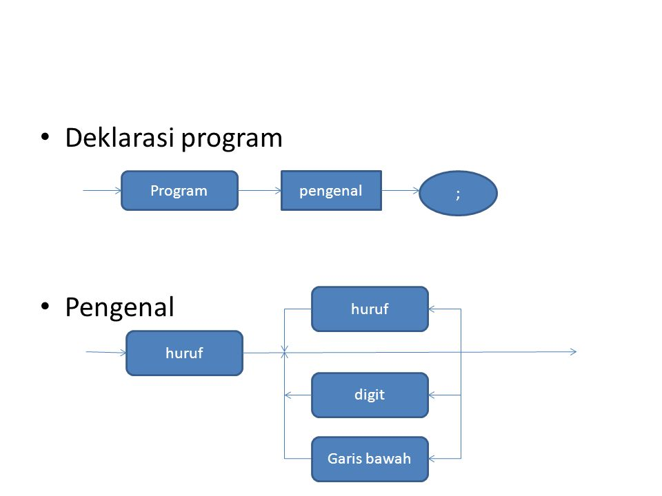 Deklarasi program Pengenal Program ; pengenal digit huruf Garis bawah