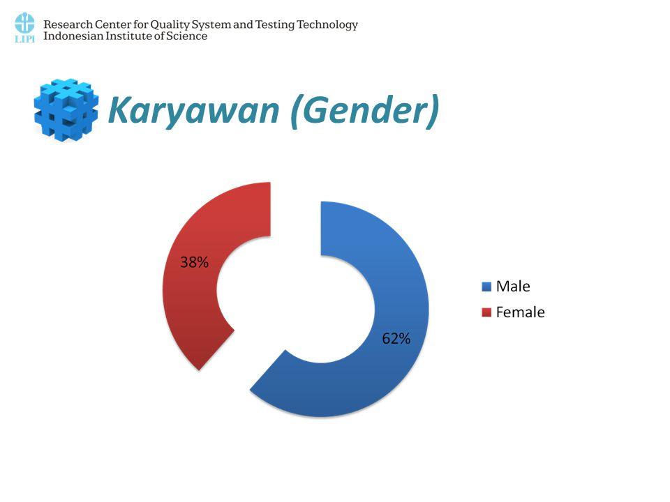Karyawan (Gender)