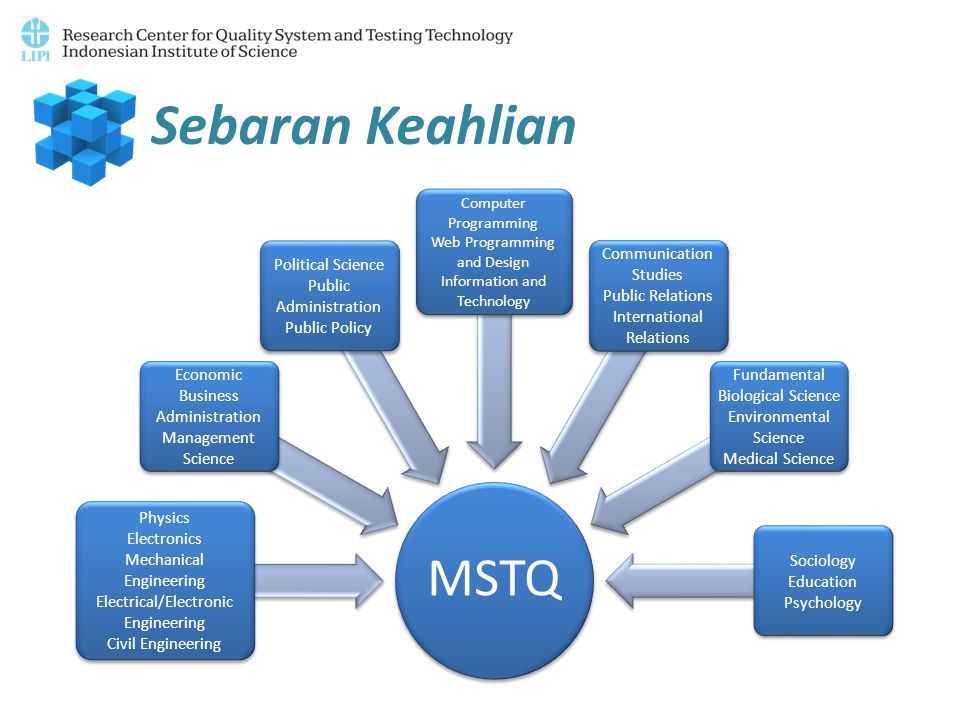 Sebaran Keahlian Physics Electronics Mechanical Engineering