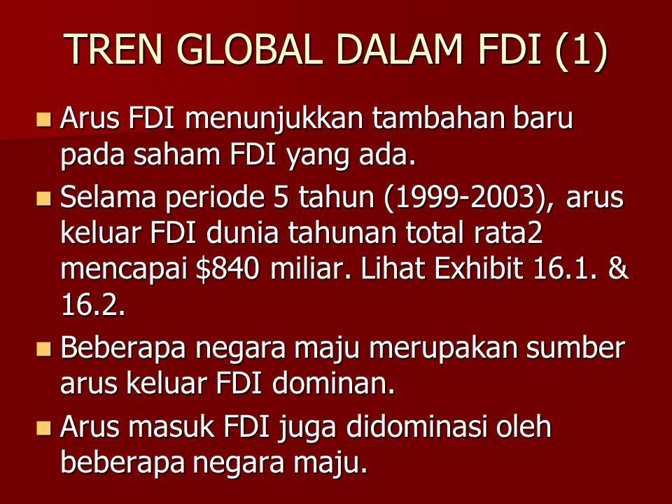 TREN GLOBAL DALAM FDI (1)