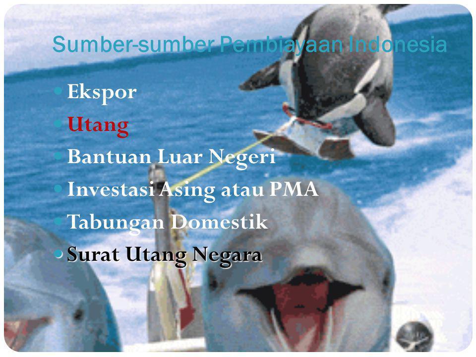Sumber-sumber Pembiayaan Indonesia