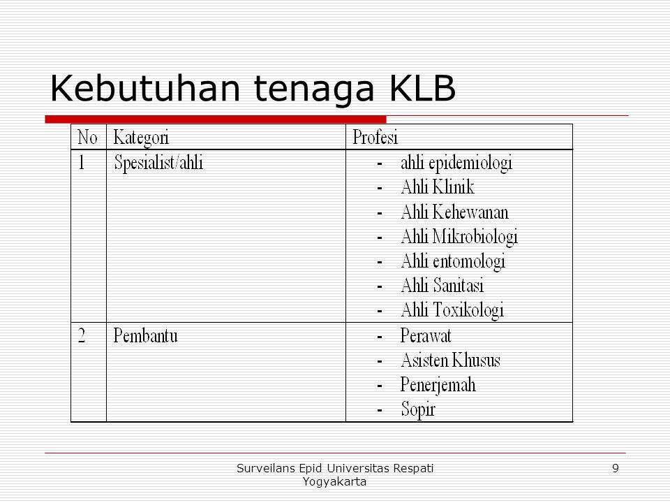 Surveilans Epid Universitas Respati Yogyakarta