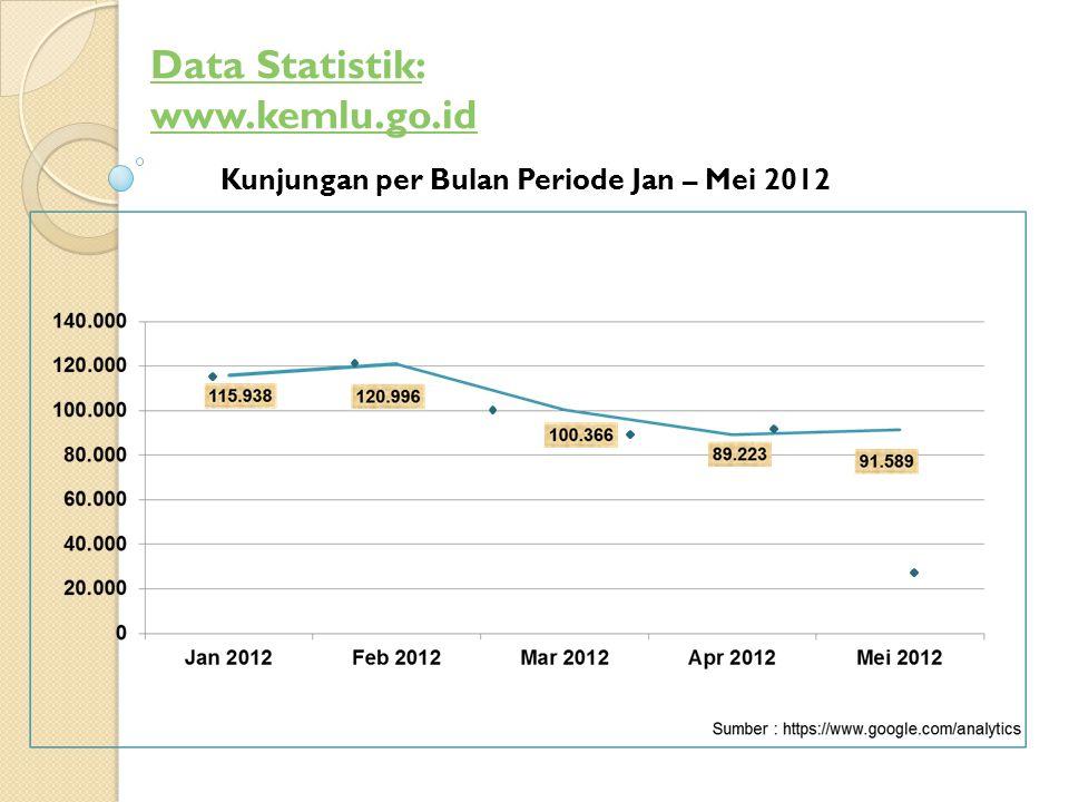 Kunjungan per Bulan Periode Jan – Mei 2012