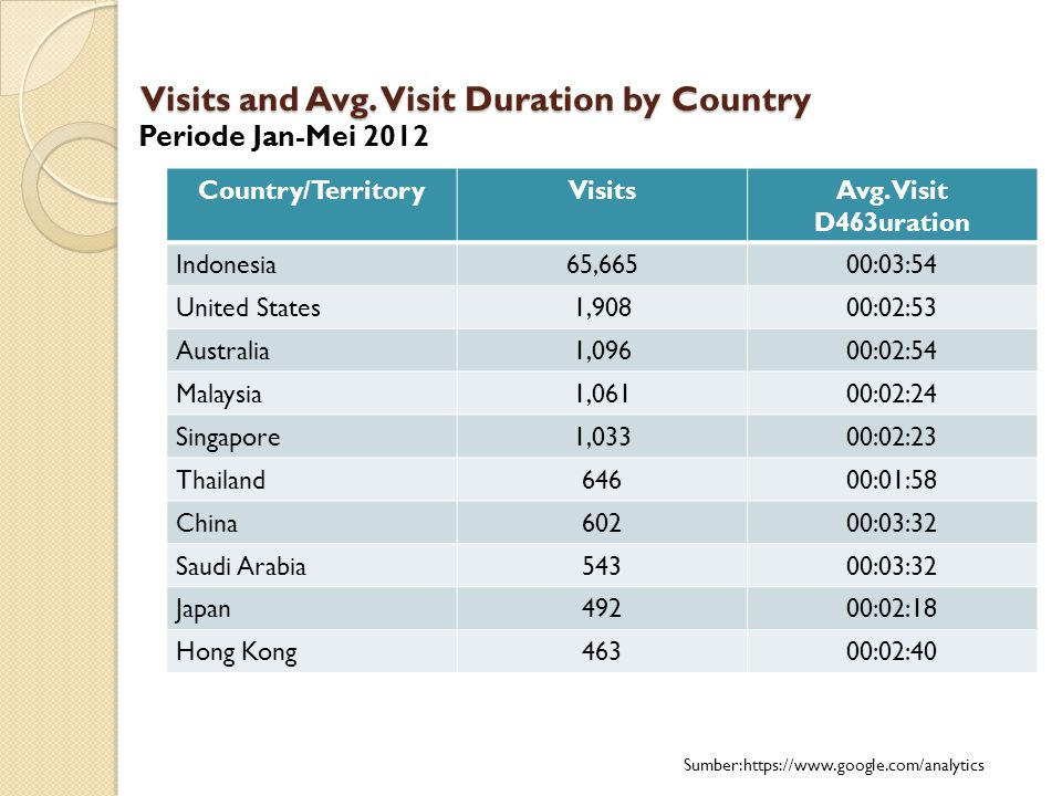 Visits and Avg. Visit Duration by Country
