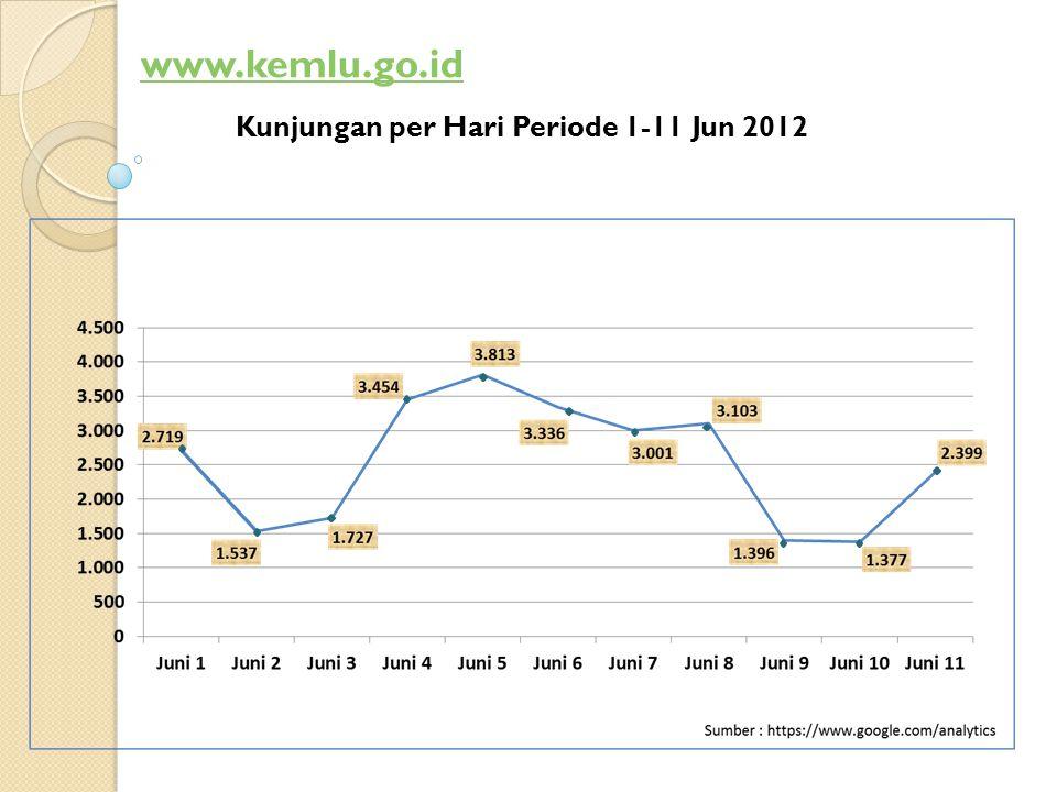 Kunjungan per Hari Periode 1-11 Jun 2012