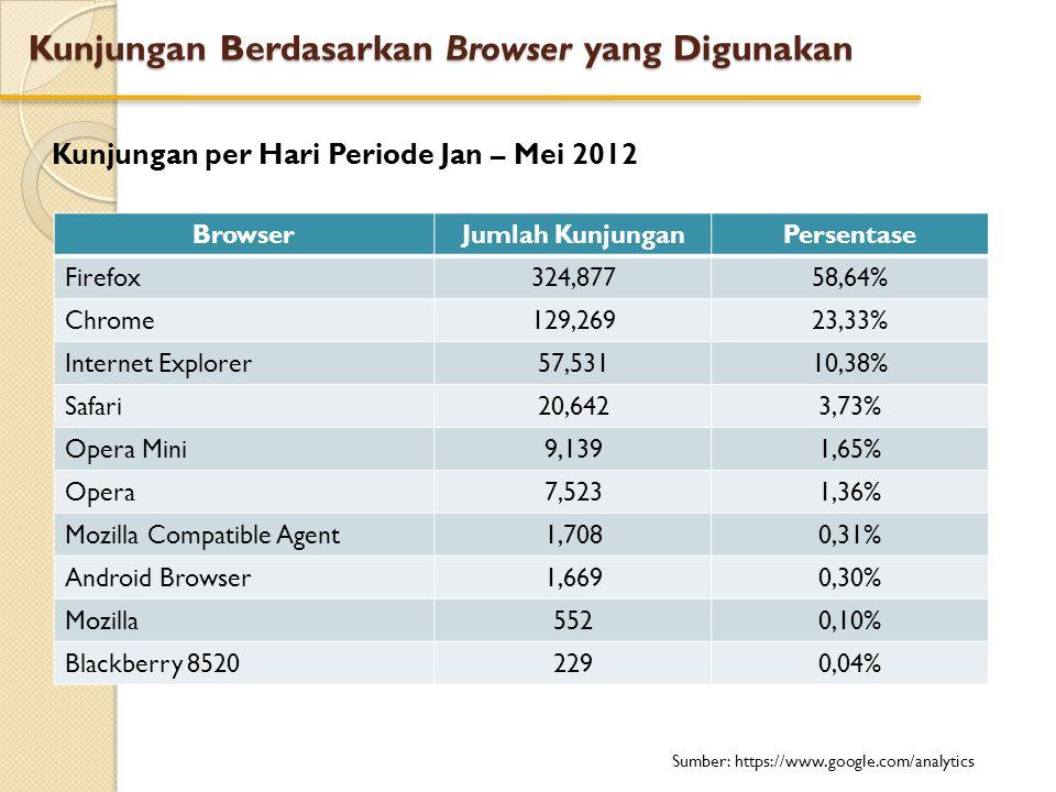 Kunjungan Berdasarkan Browser yang Digunakan