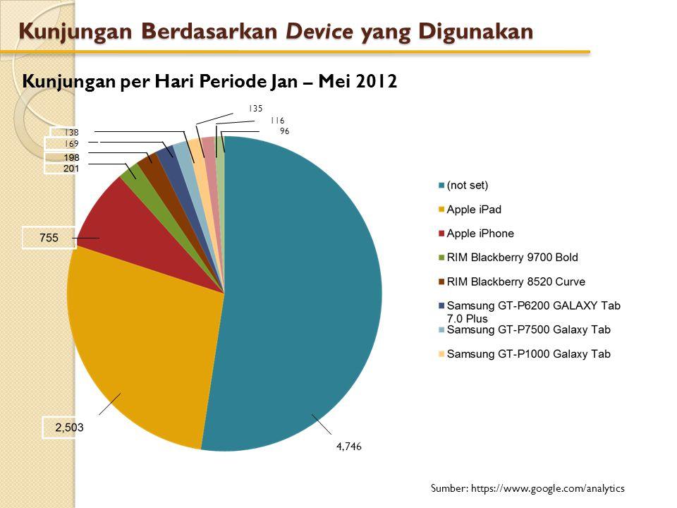 Kunjungan Berdasarkan Device yang Digunakan