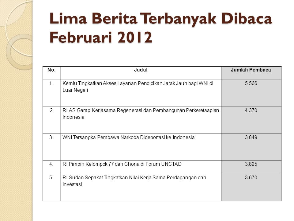 Lima Berita Terbanyak Dibaca Februari 2012