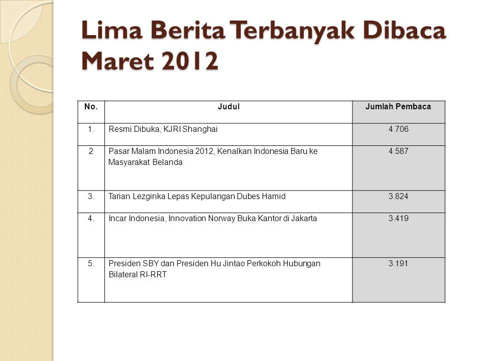 Lima Berita Terbanyak Dibaca Maret 2012