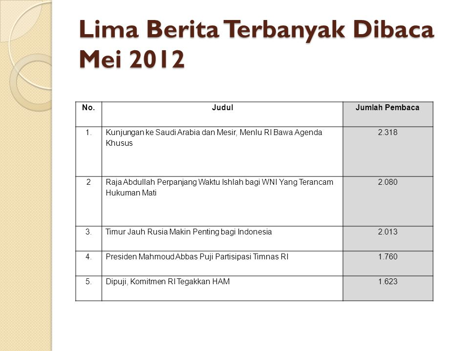 Lima Berita Terbanyak Dibaca Mei 2012
