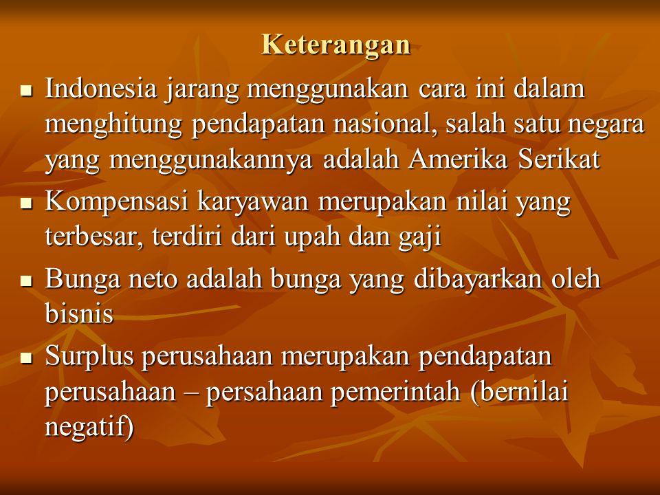 Keterangan Indonesia jarang menggunakan cara ini dalam menghitung pendapatan nasional, salah satu negara yang menggunakannya adalah Amerika Serikat.