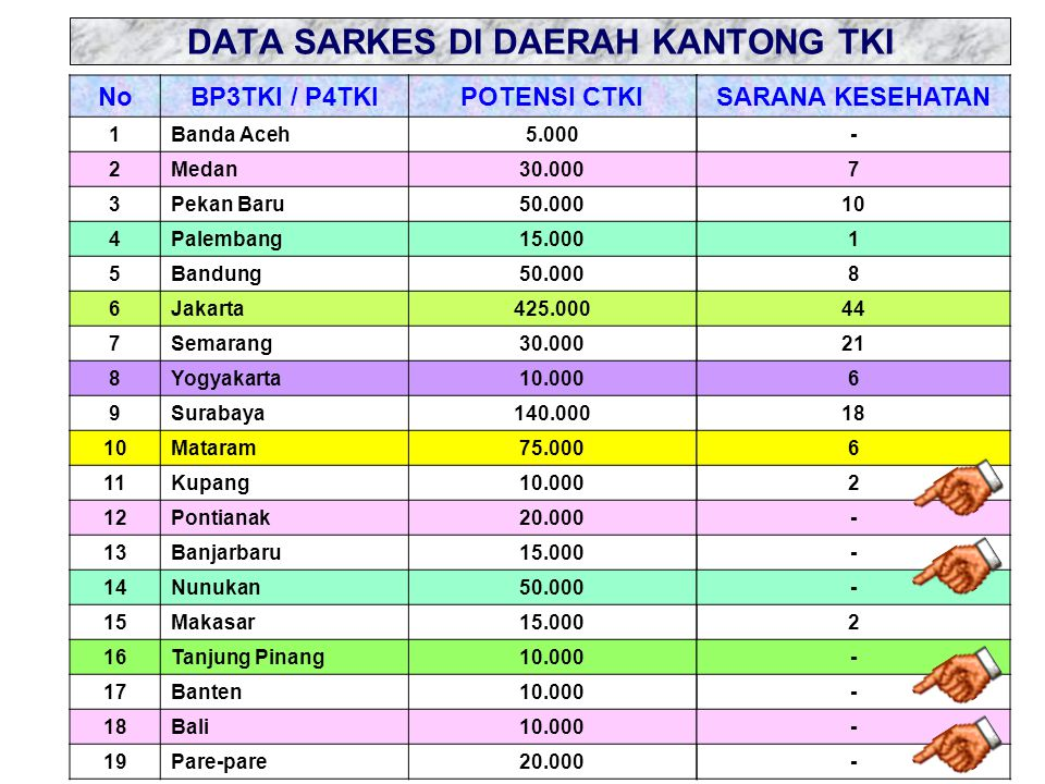 DATA SARKES DI DAERAH KANTONG TKI