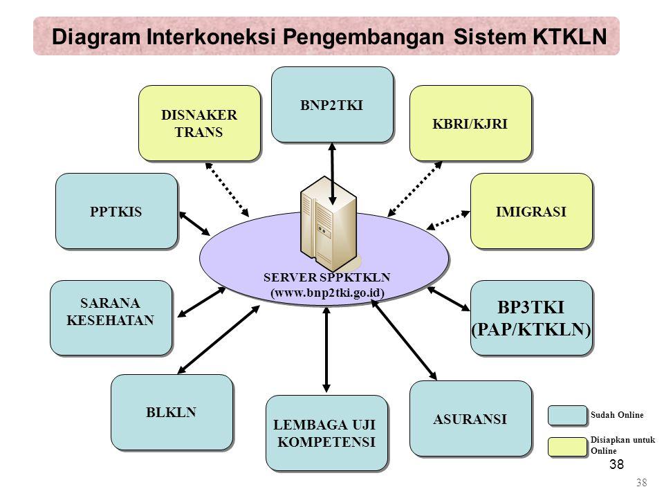 Diagram Interkoneksi Pengembangan Sistem KTKLN