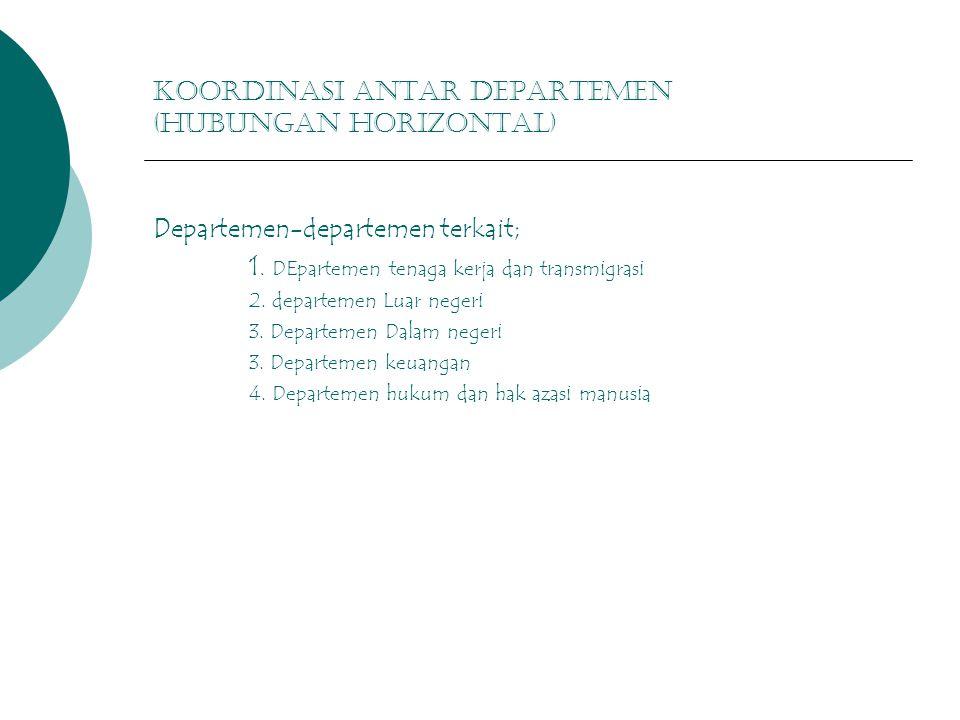 KOOrdinasi antar departemen (hubungan horizontal)