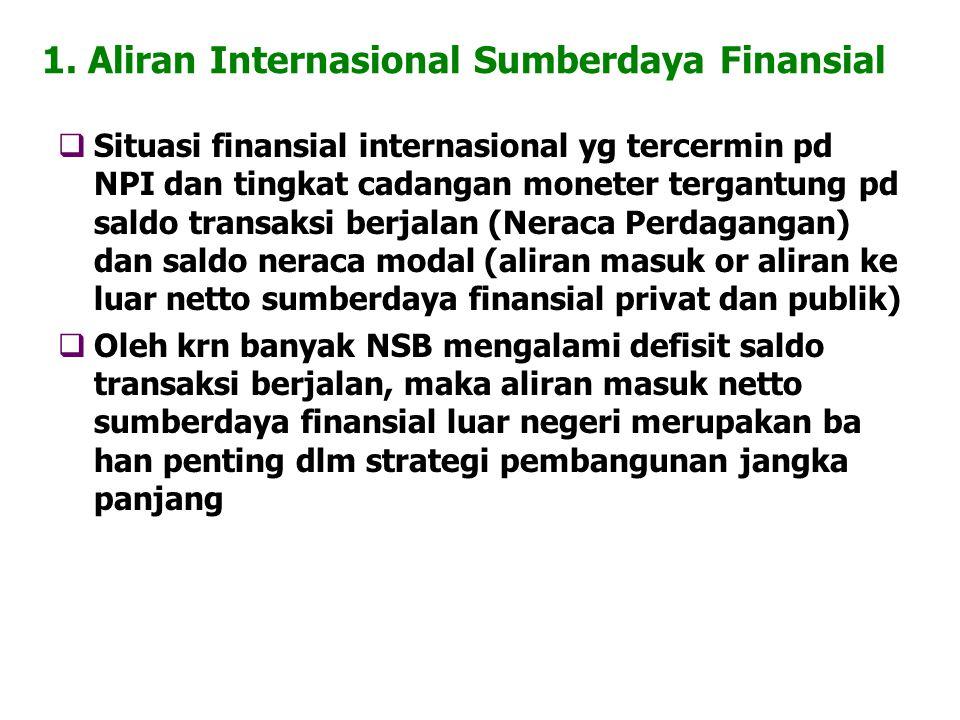 1. Aliran Internasional Sumberdaya Finansial