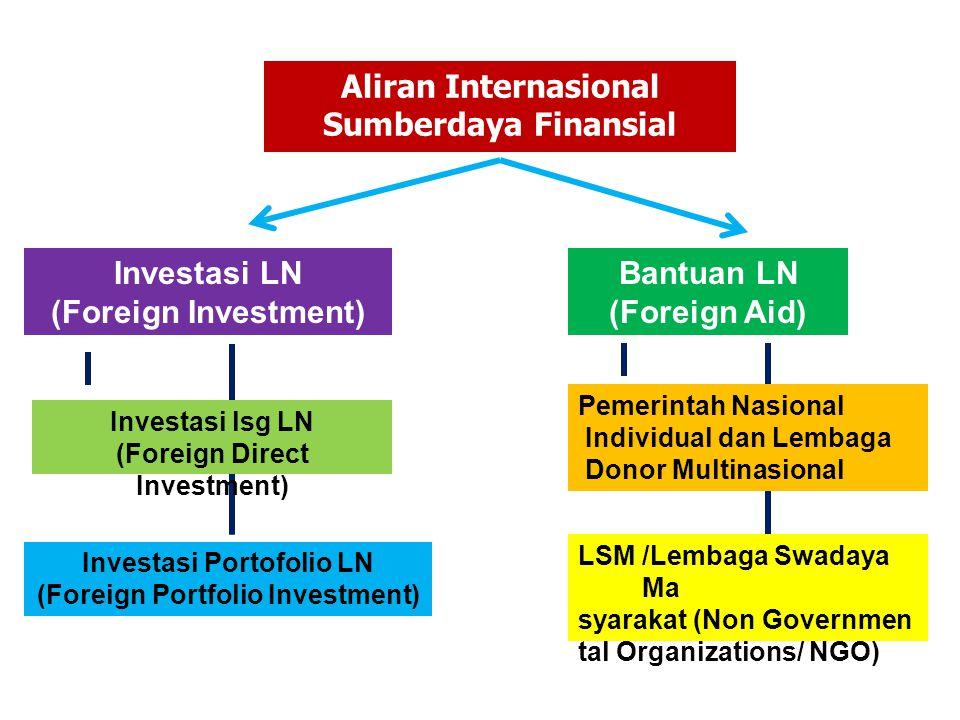 Aliran Internasional Sumberdaya Finansial Investasi LN