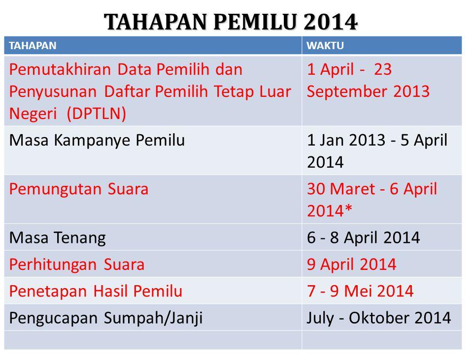 TAHAPAN PEMILU 2014 TAHAPAN. WAKTU. Pemutakhiran Data Pemilih dan Penyusunan Daftar Pemilih Tetap Luar Negeri (DPTLN)