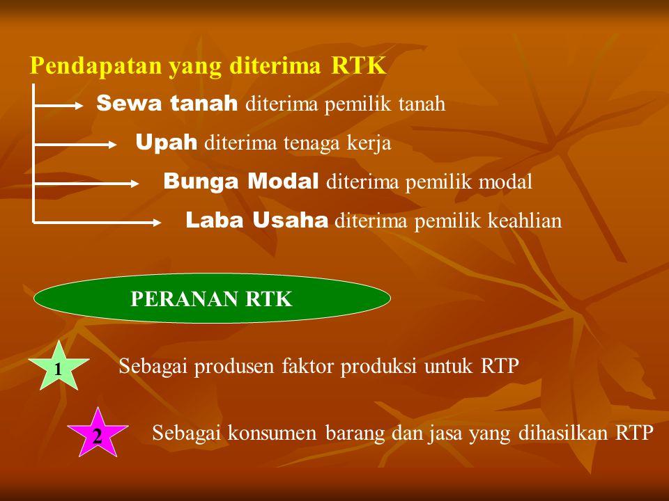 Pendapatan yang diterima RTK