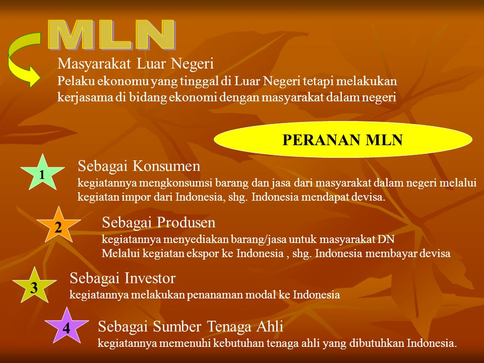 MLN Masyarakat Luar Negeri PERANAN MLN Sebagai Konsumen 2