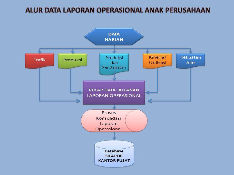 ALUR DATA LAPORAN OPERASIONAL ANAK PERUSAHAAN