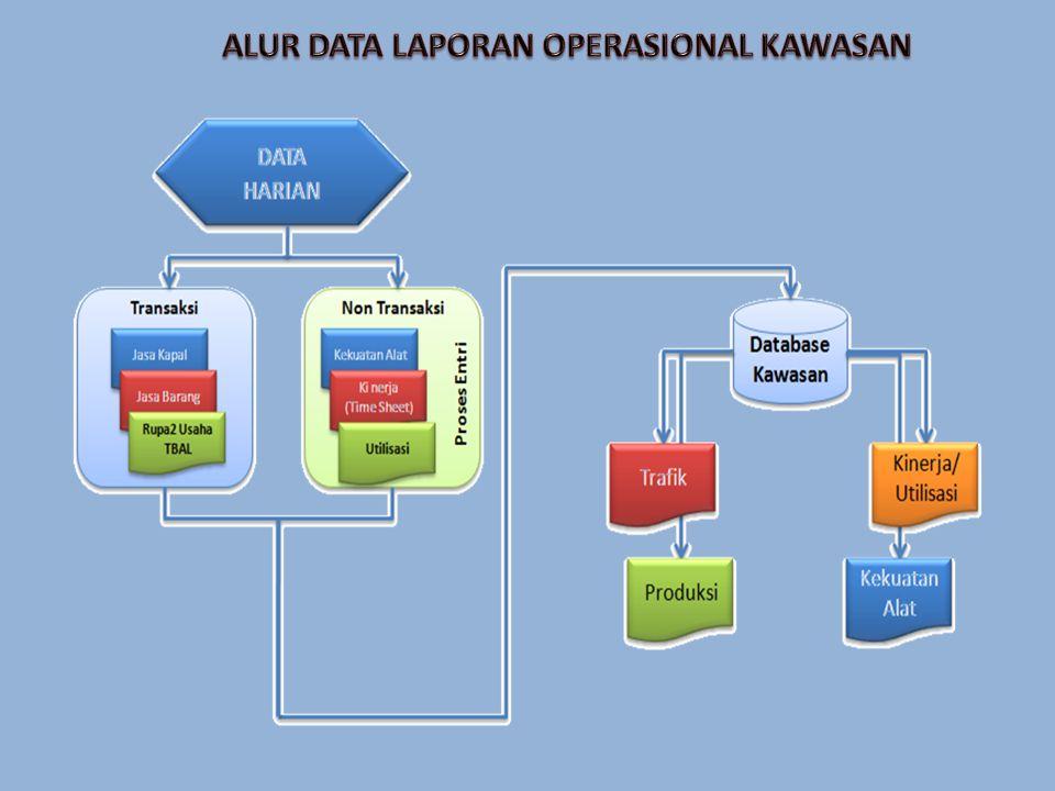 ALUR DATA LAPORAN OPERASIONAL KAWASAN