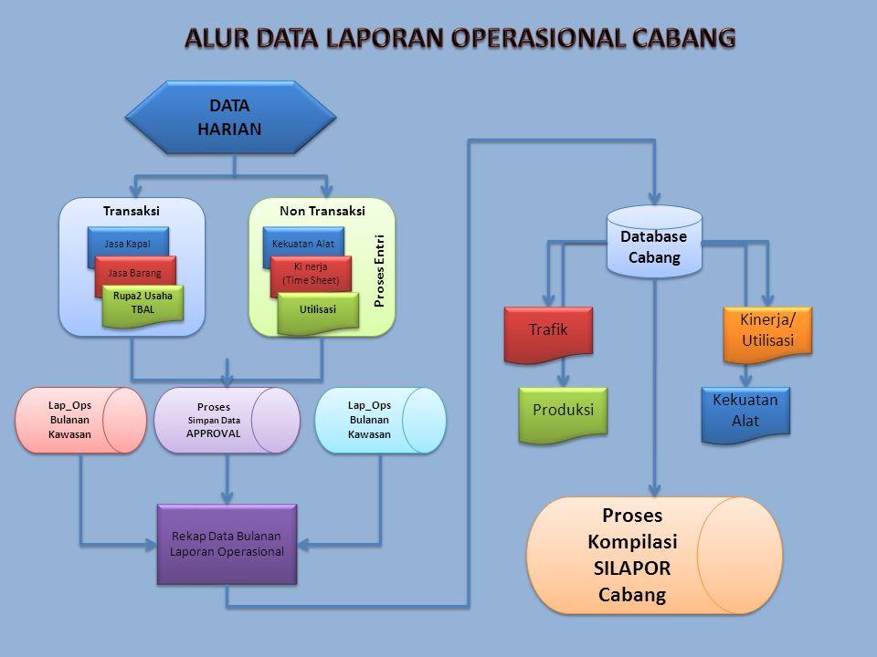 ALUR DATA LAPORAN OPERASIONAL CABANG