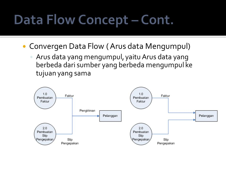 Data Flow Concept – Cont.