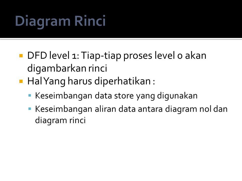 Diagram Rinci DFD level 1: Tiap-tiap proses level 0 akan digambarkan rinci. Hal Yang harus diperhatikan :
